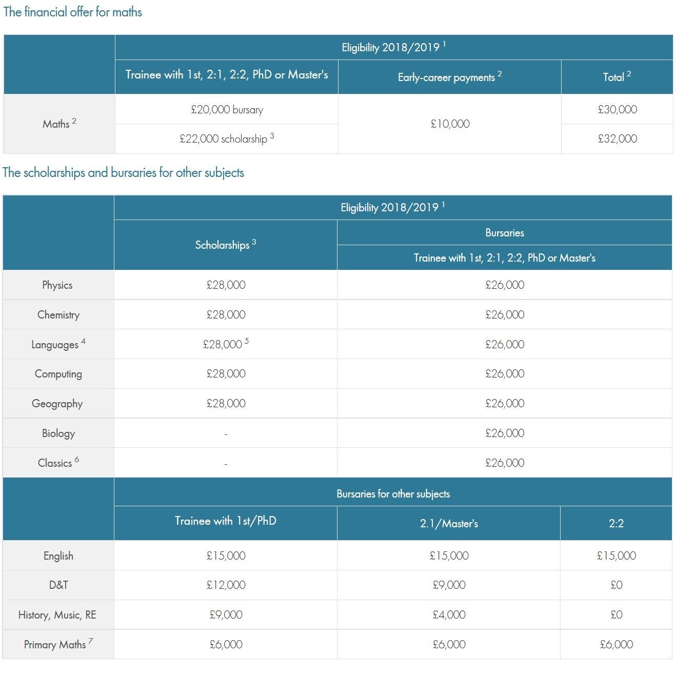 PGCE Bursary figures 2018-19