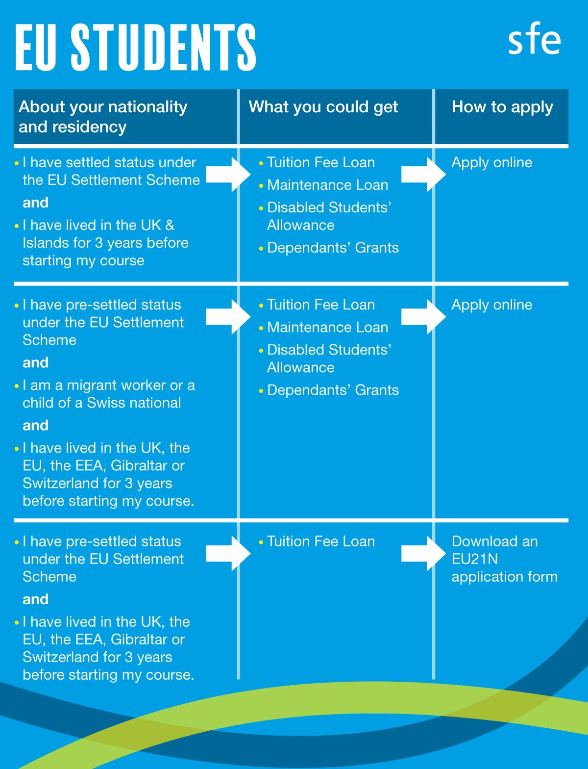 SFE EU funding table