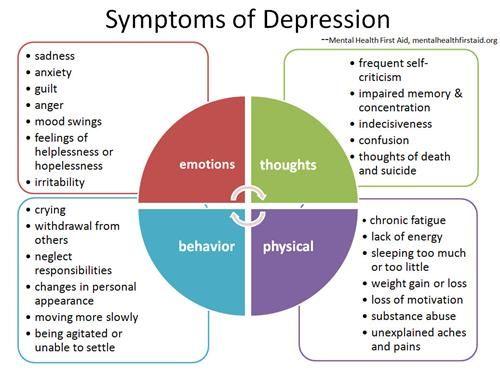 Coping with depression | The University of Sunderland